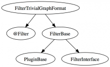 Trivial Graph Format for Graph API